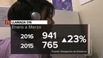 M�s de 3.100 casos de violencia de g�nero recibe atenci�n y seguimiento policial en Castilla y Le�n