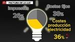 Los expertos aseguran que decisión del Gobierno de suprimir el impuesto eléctrico será un consuelo 'pasajero'