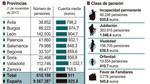 El importe medio de las pensiones en Castilla y León crece un 2% en noviembre, hasta los 911,07 euros