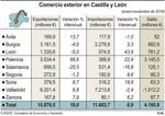 Castilla y León lidera el crecimiento exportador en España con ventas por 15.879,5 millones de euros