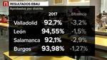 Bajan ligeramente los aprobados de la EBAU en toda Castilla y León respecto al año pasado
