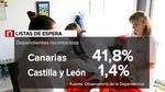 Más de mil dependientes esperan la ayuda en Castilla y León