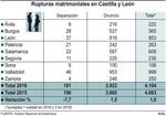 Las rupturas matrimoniales repuntan un 1% en Castilla y León