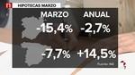 Las hipotecas sobre viviendas cayeron un 2,7% en abril en Castilla y Le�n