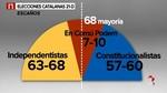 Los constitucionalistas rozarían el 45% de los votos y los independentistas lograrían 63 escaños, según un sondeo