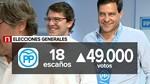 El PP de Castilla y Le�n sale fortalecido de las urnas con 49.000 votos m�s que en diciembre