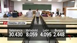 La carrera más demandada en las universidades de Castilla y León vuelve a ser Medicina