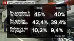 El 18,3% de los hogares de Castilla y Le�n est� en riesgo de pobreza