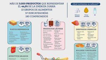 Acuerdan reducir un 10% el azúcar, sal y grasas de más de 3.500 productos