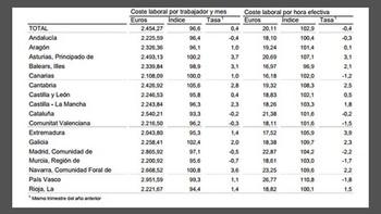 El coste laboral repunta un 0,4% en Castilla y León en el tercer trimestre, hasta los 2.246 euros