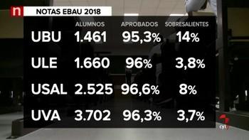 El 96,16% de los alumnos de Castilla y León supera las pruebas de junio de la EBAU