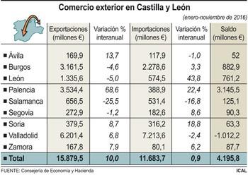 Castilla y León lidera el crecimiento exportador en España con ventas por 15.879,5 millones