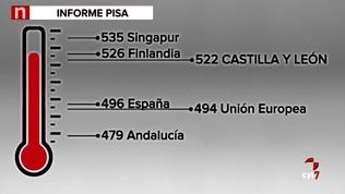 El informe PISA 2015 revela grandes diferencias de rendimiento entre comunidades autónomas