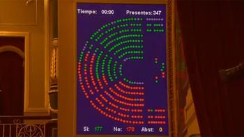 Los Presupuestos superan la primera votación del Pleno del Congreso con el voto a favor del PNV