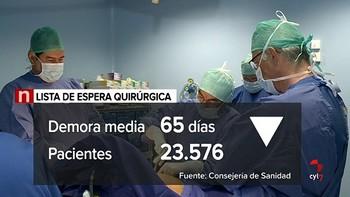Los castellanos y leoneses tienen que esperar 65 días para ser operados, 19 menos que hace un año