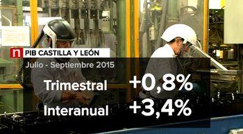 Castilla y Le�n cierra el tercer trimestre con un crecimiento del 3,4 por ciento
