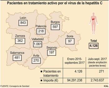 Los nuevos medicamentos contra la hepatitis C llegarán en seis meses a Castilla y León