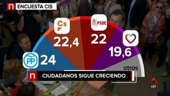 El PP mantiene la primera plaza en abril aunque con Ciudadanos segundo a menos de dos puntos