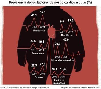 Sobrepeso, diabetes, hipertensión y colesterol disparan el riesgo cardiovascular en Castilla y León