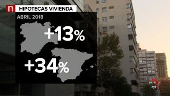 Las hipotecas sobre viviendas subieron un 13,0% en abril, frente a un incremento del 34,2% en España