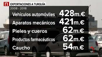 Esto es lo que Castilla y León exporta a Turquía