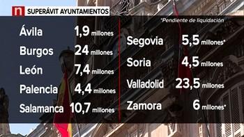 El 90 por ciento de los municipios en Castilla y León podrán gastar su superávit