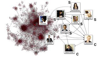 Monitorizan con dos meses de antelación las tendencias mundiales en redes sociales