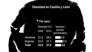 La obesidad se duplica en la última década entre los menores de 25 años en Castilla y León