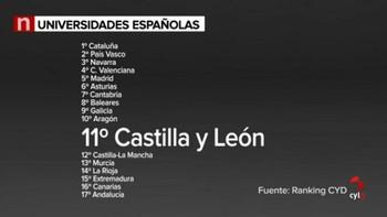 Las universidades de Castilla y León se sitúan en cabeza en enseñanza y aprendizaje junto a Aragón, Navarra y País Vasco