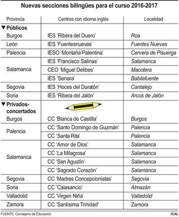 La Junta de Castilla y Le�n incorporar� 19 secciones a la red de centros biling�es el curso 2016-2017
