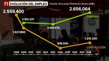 El turismo, motor de la economía en España
