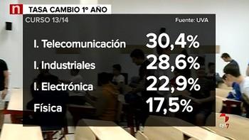 El fracaso académico en las universidades de España es el doble que en la Unión Europea