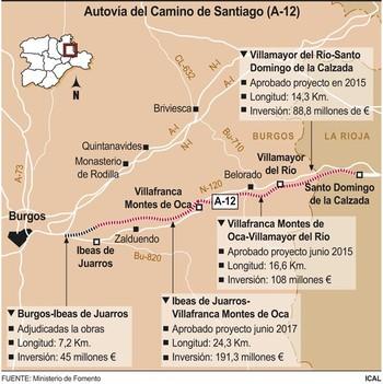 Fomento aprueba el proyecto del tramo Villafranca de Montes de Oca-Ibeas de Juarros (Burgos) de la A-12