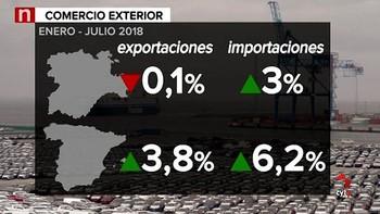 Castilla y León exporta productos por más de 10.200 millones durante los primeros siete meses del año, un 0,9% más que en 2017
