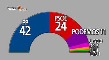 El PP roza las puertas de la mayor�a absoluta y Podemos irrumpe como tercera fuerza